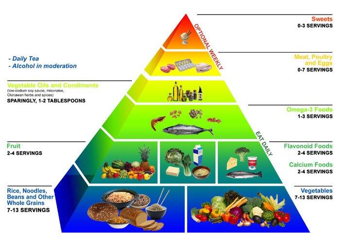 piramide-alimentar-grupos-alimentos